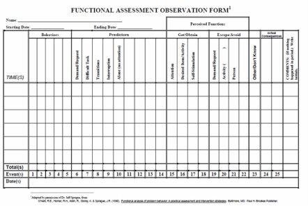 Scatterplots fbabsps in portland public schools for Functional assessment observation form template